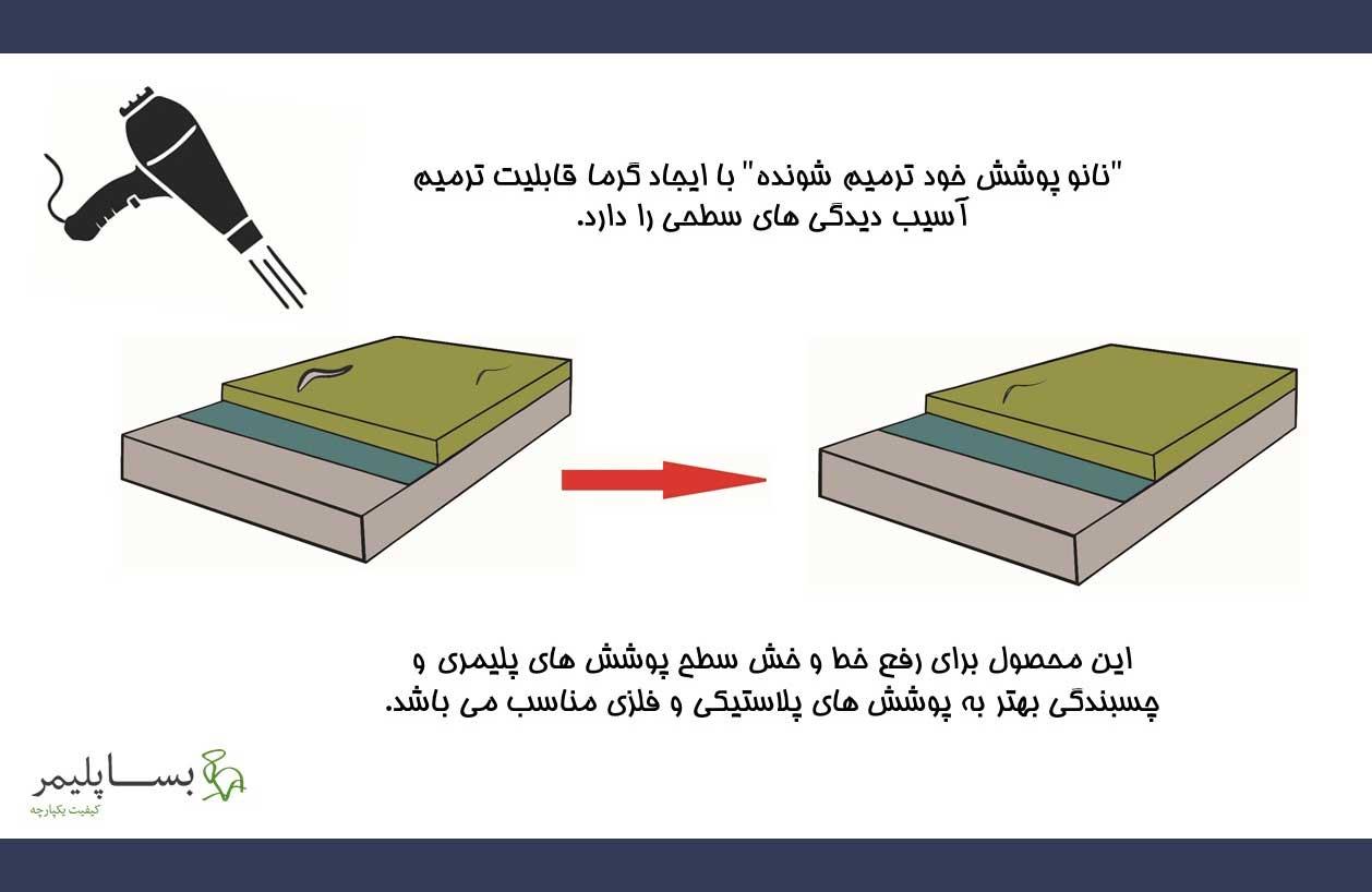 گواهینامه نانو مقیاس برای پوشش خودترمیم شونده
